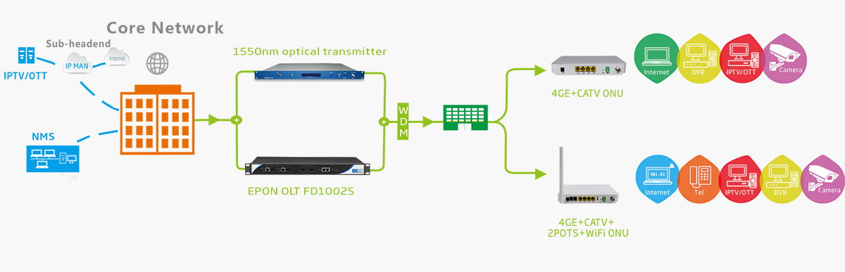 epon olt fd1002s ftth solution