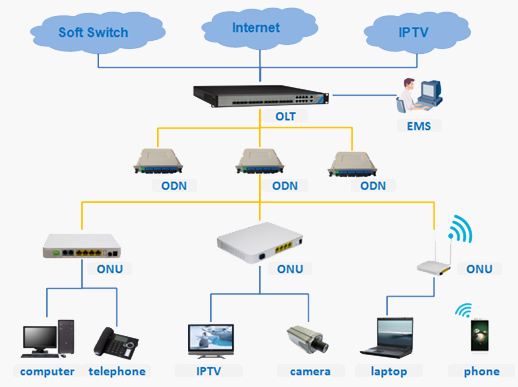 FTTH Solution Based on PON System