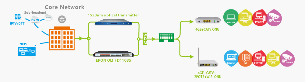 EPON OLT SOLUTION-FD1108S