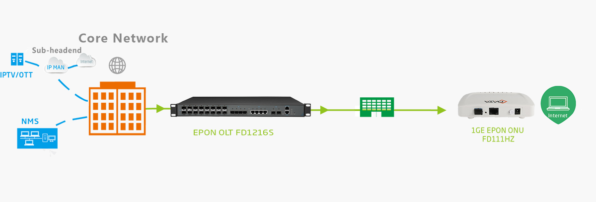 epon onu fd111hz ftth solution