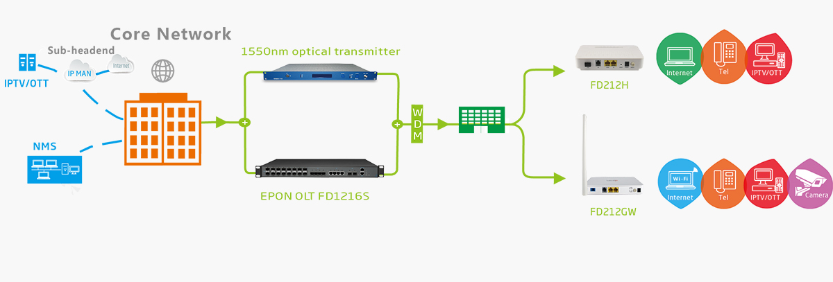 epon onu fd212 ftth solution