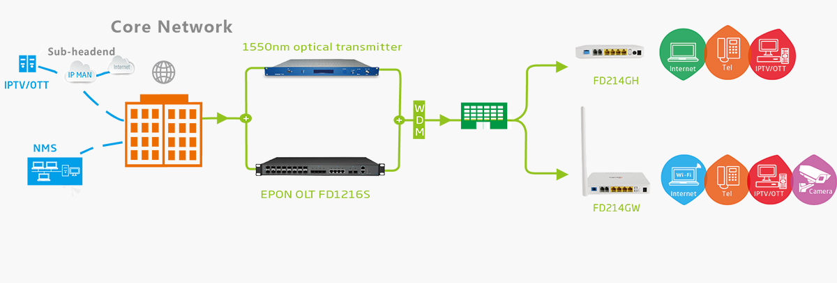 epon onu fd214 ftth solution