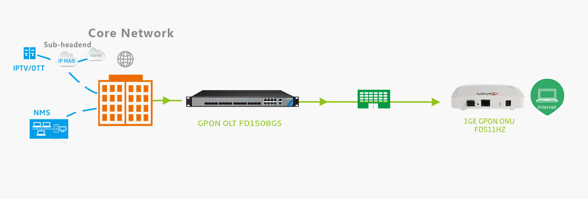 gpon onu fd511hz ftth solution