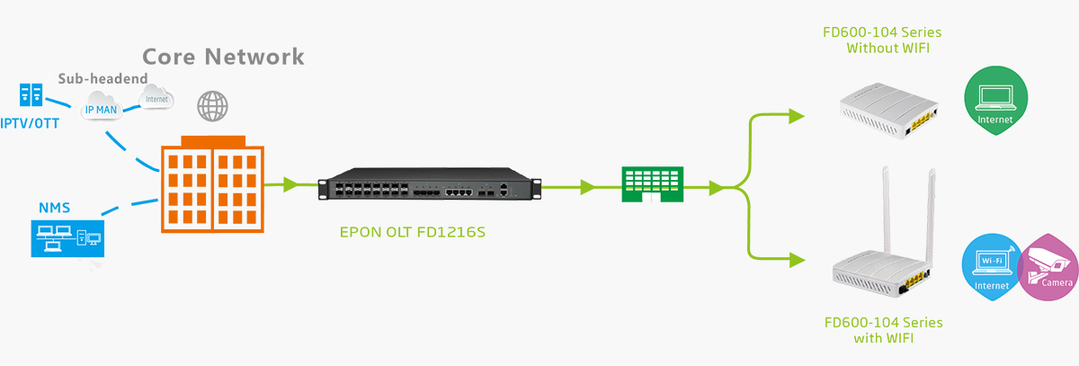 epon onu fd600-104 series ftth solution