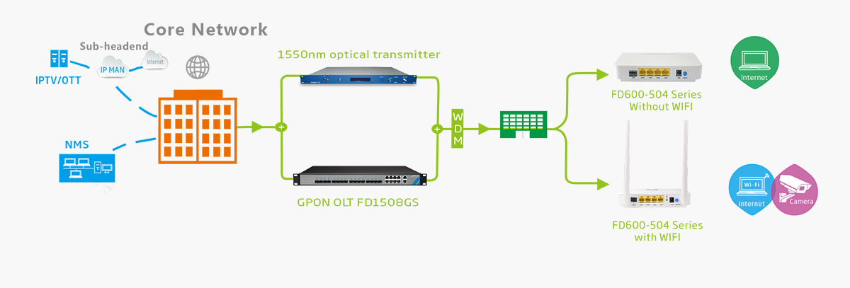 gpon onu fd600-504 ftth solution