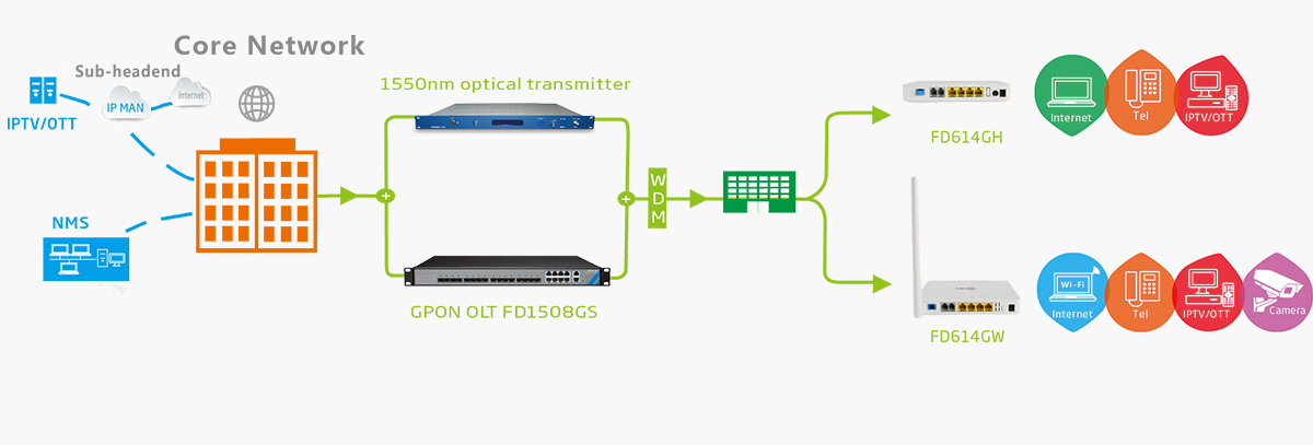 gpon onu fd614 ftth solution