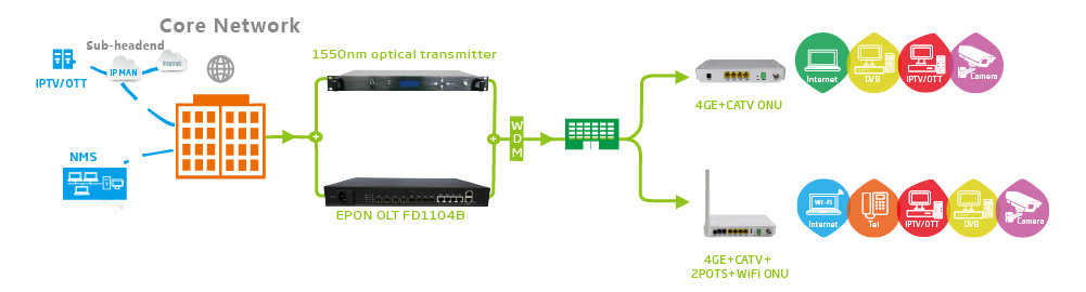 epon olt 1004B-solution
