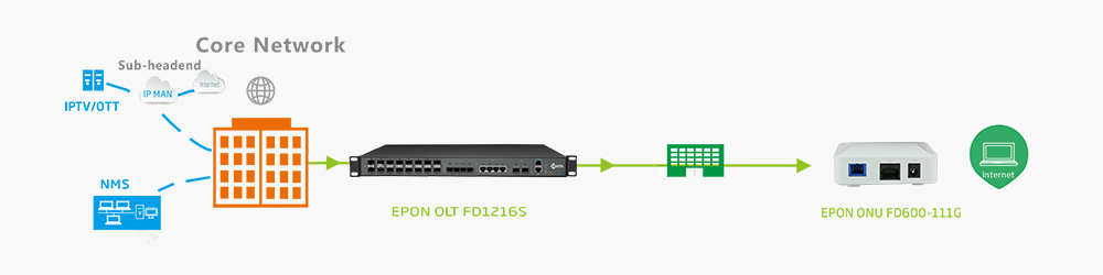 1ge mini onu FD600-111G solution