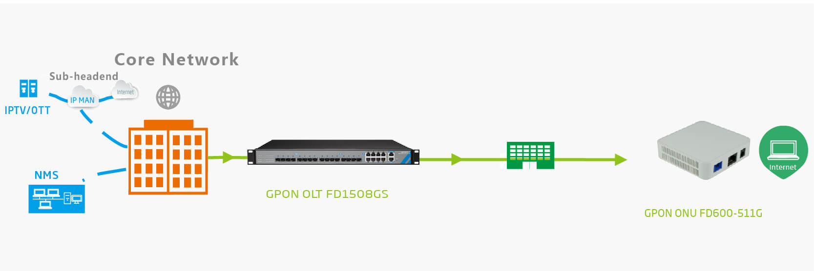 1GE GPON ONU NETWORK SOLUTION