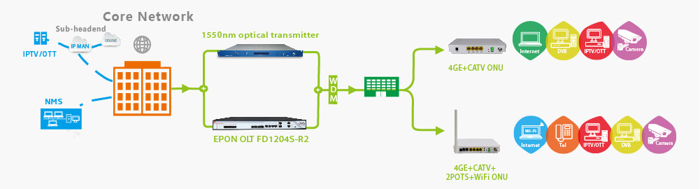 EPON OLT SOLUTION-FD1204-R2