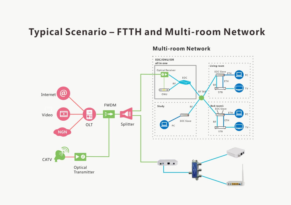 EOC All-In-One Home Gateway solution