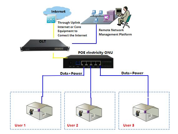 4GE+PSE Building ONU optional epon gpon xpon 4