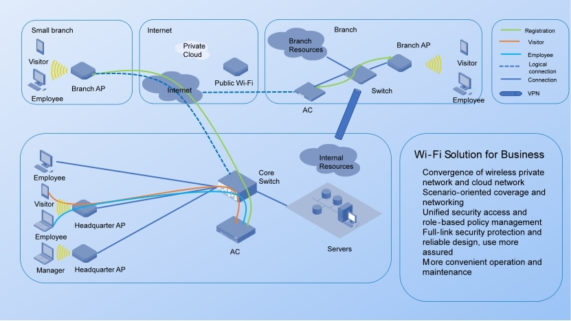 WiFi network solution for business